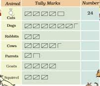 Cch Smart Charts Ncert Solutions For Class 5 Maths Smart Charts Mycbseguide