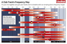 A Basic Guide To Eq Frequencies From Future Music