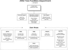 Stanford University Organizational Chart About Us