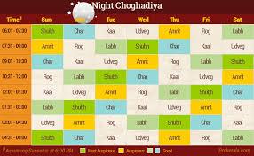 Choghadiya Today Sunday 15th December 2019 Aaj Ka