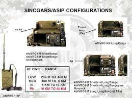 sincgars asip familiarization and operation ppt video online download sincgars radio configurations diagrams at Sincgars Radio Configurations Diagrams