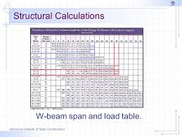 I Beam Span Chart Architectural Drawing Structural Calculations Beams And