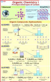 Organic Chemistry Charts