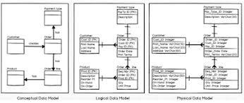 Relational Data Modelling Data Modeling Is Dead Long Live Schema Design Dataversity