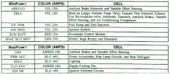 fuse box car wiring diagram page 295 1997 pontiac grand se engine compartment fuse box map