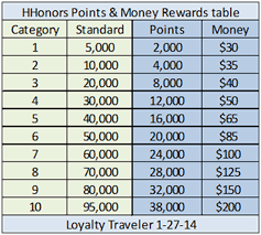 Club Carlson Redeem Chart Hilton Hhonors Points And Money Rewards Table Loyalty Traveler
