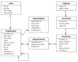 sql sample database mysql postgresql oracle and sql server sql sample database