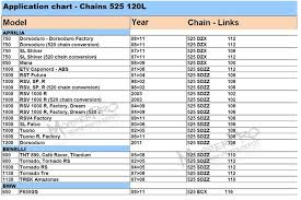 Motorcycle Chain Chart Details About 525 H 120l O Ring Motorcycle Chain Aprilia Benelli Bmw Cagiva Ducati Gilera