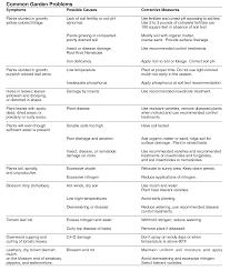 Hla 6004 Oklahoma Garden Planning Guide Osu Fact Sheets