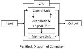 write down block diagram of computer? or write down the processes of block diagram of computer write down block diagram of computer? or write down the processes of computers?