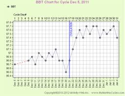Basal Temp Chart Example 74 Veritable Basal Fertility Chart
