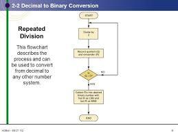 Decimal Conversion Chart Enchanting Decimal Conversion Chart Delectable Fresh Decimal To Binary Chart