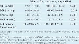 Blood Pressure Levels And Ace Activity In Adjusted