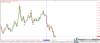 Daily Chart Vs 1 Hour Chart Which One Should You Trade
