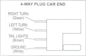 7 way rv trailer connector wiring diagram ford pin plug f info 7 pin trailer connection diagram way connector 4 round luxury wire harness awesome 7 blade trailer connector