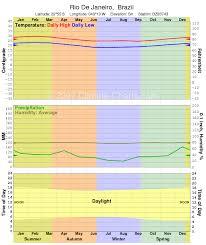 Rio De Janeiro Climate Chart Rio De Janeiro City Guide Discount And Cheap Airline