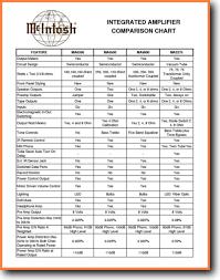 Mcintosh Comparison Chart Solid State Amp Receiver On Demand Pdf Download English_addendumb