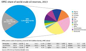 Мировой рынок нефти Так благодаря применению новых технологий не использовавшихся ранее в мировой нефтяной промышленности были освоены крупные нефтяные месторождения