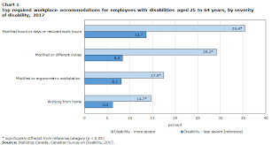 Disability Pay Chart 2017 Workplace Accommodations For Employees With Disabilities In
