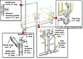 bathtub drain size tub drain size plumbing code rules for trap sizes of bathroom fixtures bathtub bathtub drain