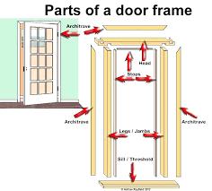door parts name door frame