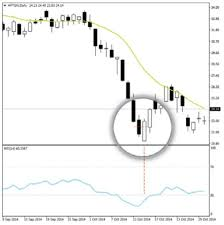 Piercing Line Candlestick Chart Pattern How Would Price Move When Piercing Line In Candlestick Chart
