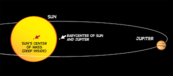 what is a barycenter nasa space place an illustration showing the barycenter of the sun and jupiter versus the sun s center of mass our entire solar system
