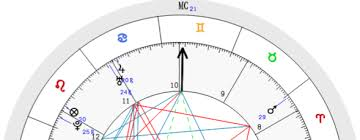 Full Natal Chart Interpretation Free Birth Chart And Report