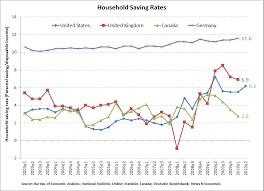 Household Saving Rates Paint Foreboding Picture Seeking Alpha