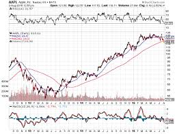 Apple 200 Day Moving Average Chart Breakdown Concerns Of