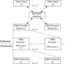 Introduction to the NetDMA Interface - Windows drivers | Microsoft Docs