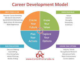 What Is Career Development We Need To Value Career Development Career Professionals