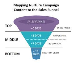 Lead Nurturing Lead Nurturing And Mql B2b Marketing Zone