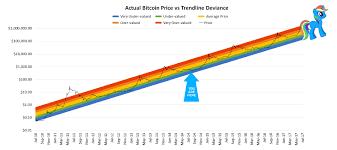 Bitcoin Rainbow Chart Transaction Time Bitcoin Rainbow Chart Dijagfarm Doo