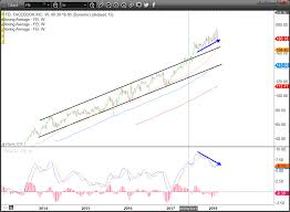 Facebook Stock Live Chart Fb Stock Facebook Inc Draws A Technical Line In The Sand