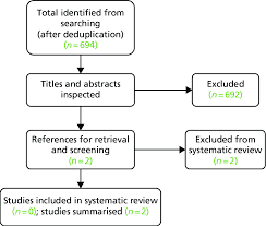 Flow Chart For The Identification Of Cost Effectiveness