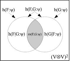 Venn Diagram In Logic Venn Diagram For Quantum Logical Entropies Download
