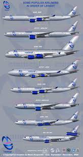 Boeing Aircraft Size Chart Aircraft Size Comparison Airplane Passenger Aircraft