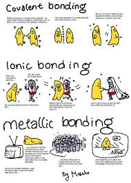best chemistry images physical science charles faulkner this helps me remember them chemical bonding covalent sharing to fill octet easily broken up like dating ionic bonded by charge
