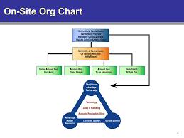 University Of Pennsylvania Organizational Chart The Upenn And Unique Advantage Partnership The Partnership