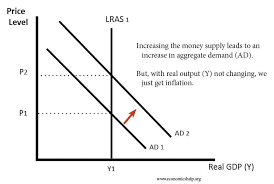the link between money supply and