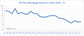 Mortgage Rates This Week Chart 20 Year Mortgage Rates 30 Rates