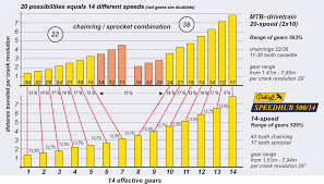 Gear Range Comparison Rohloff Ag