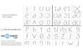 Phonemic Chart Download Pronunciation Matters Using The Phonemic Chart Onestopenglish