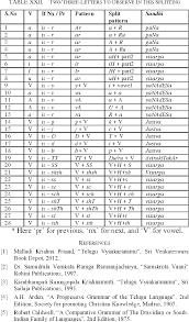 Table Xviii From Key Issues In Vowel Based Splitting Of Telugu