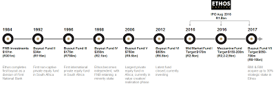 timrline ethos private equity proprietary limited evolution timeline