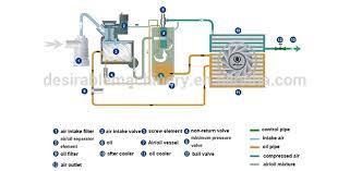 atlas copco bolaite screw air compressor supplier view air atlas copco bolaite screw air compressor supplier