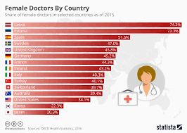 Chart Female Doctors By Country Statista