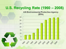 7 Benefits Of Recycling What Is Recycling Ppt Video
