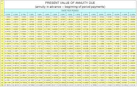Present Value Factor Chart Polkauotv Present Value Of Annuity Excel Table Wrought Iron